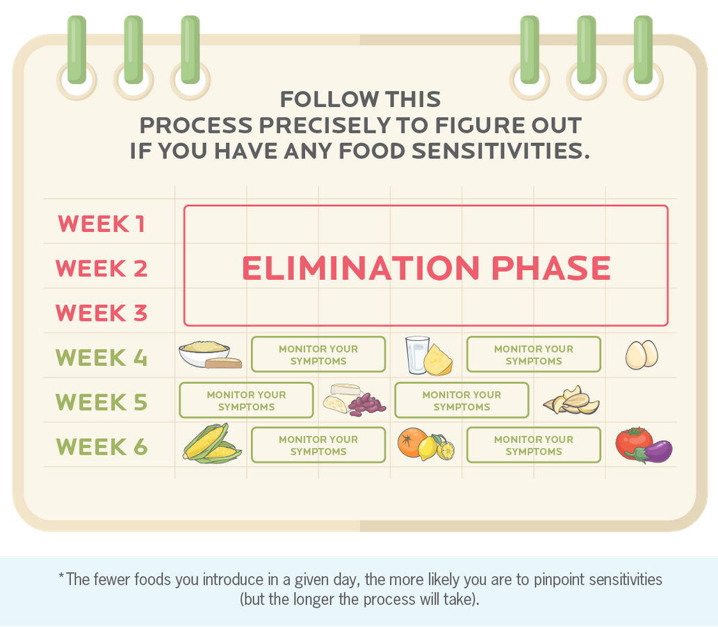 Elimination Diet: Link Of The Week: Elimination Diets